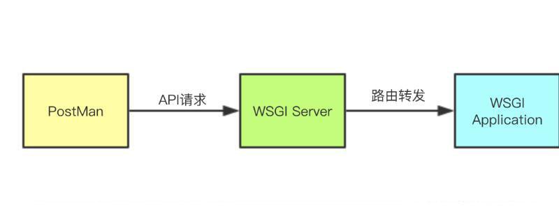 Python web离不开的WSGI