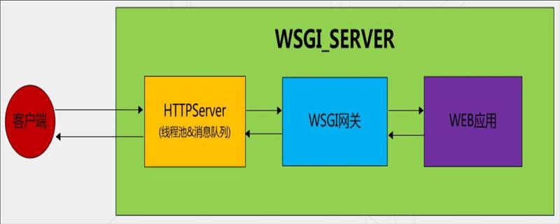 深入了解WSGI与Werkzeug